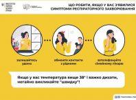 В Мелитополе 10 новых подтвержденных случаев коронавируса